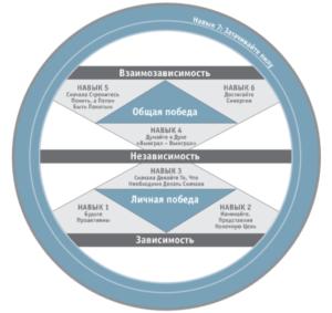 Развитие личности семь навыков